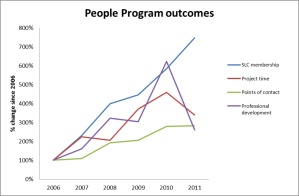 ANU People Program Outcomes
