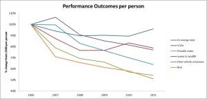 ANU performance outcomes